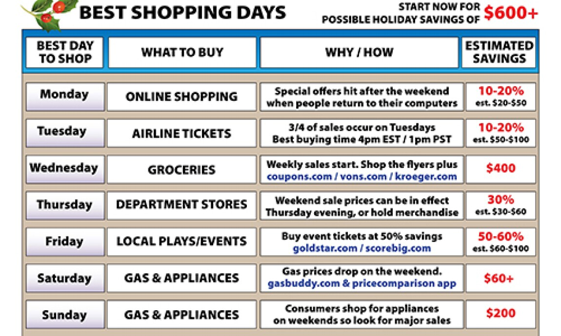 Shop-by-the-days-chart-500x300.jpg